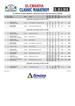 thumbnail of Official Final Results-Alpe Adria