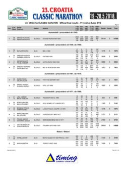 thumbnail of Official Final Results-Prvenstvo Zvese SVS
