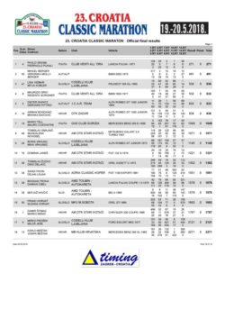 thumbnail of Official Final Results – Race chart